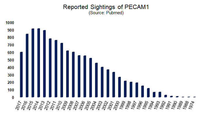 PECAM1 is found on the surface of platelets, monocytes, neutrophils, and some types of T-cells, and makes up a large portion of endothelial cell intercellular junctions.